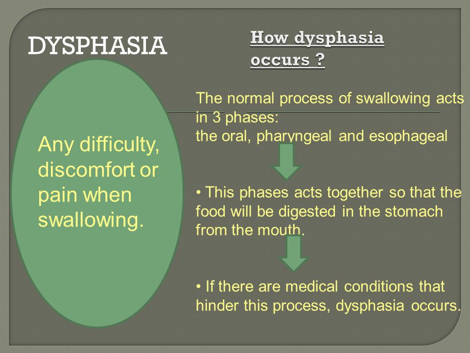 Dysphasia Any difficulty, discomfort or pain when swallowing.