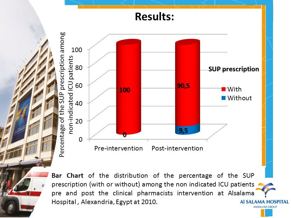 Percentage of the SUP prescription among non-indicated ICU patients