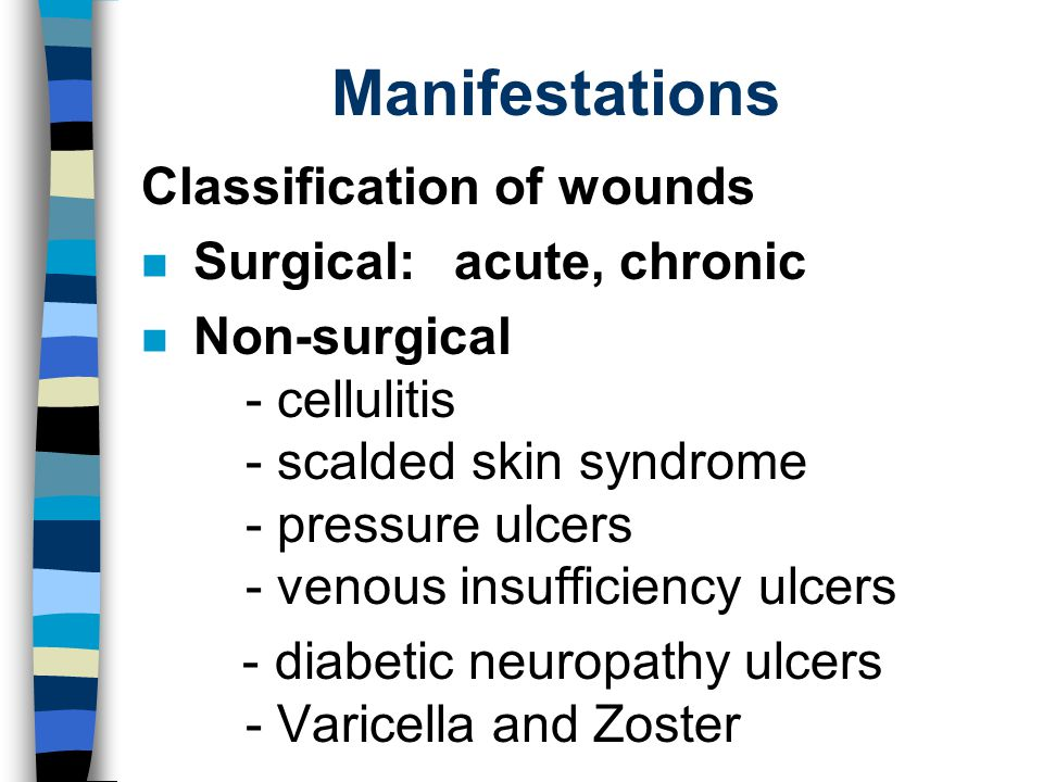 Manifestations Classification of wounds Surgical: acute, chronic