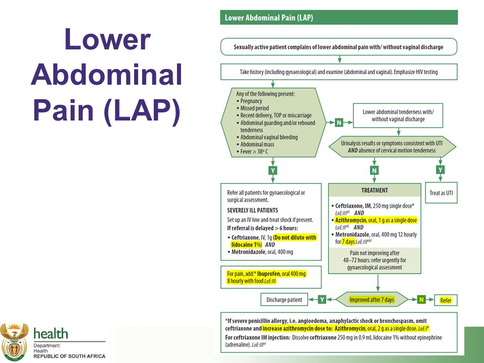 Lower Abdominal Pain (LAP)
