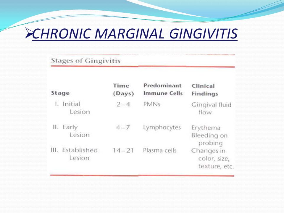CHRONIC MARGINAL GINGIVITIS