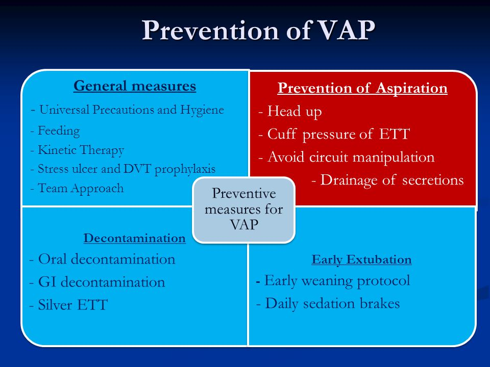 Prevention of Aspiration