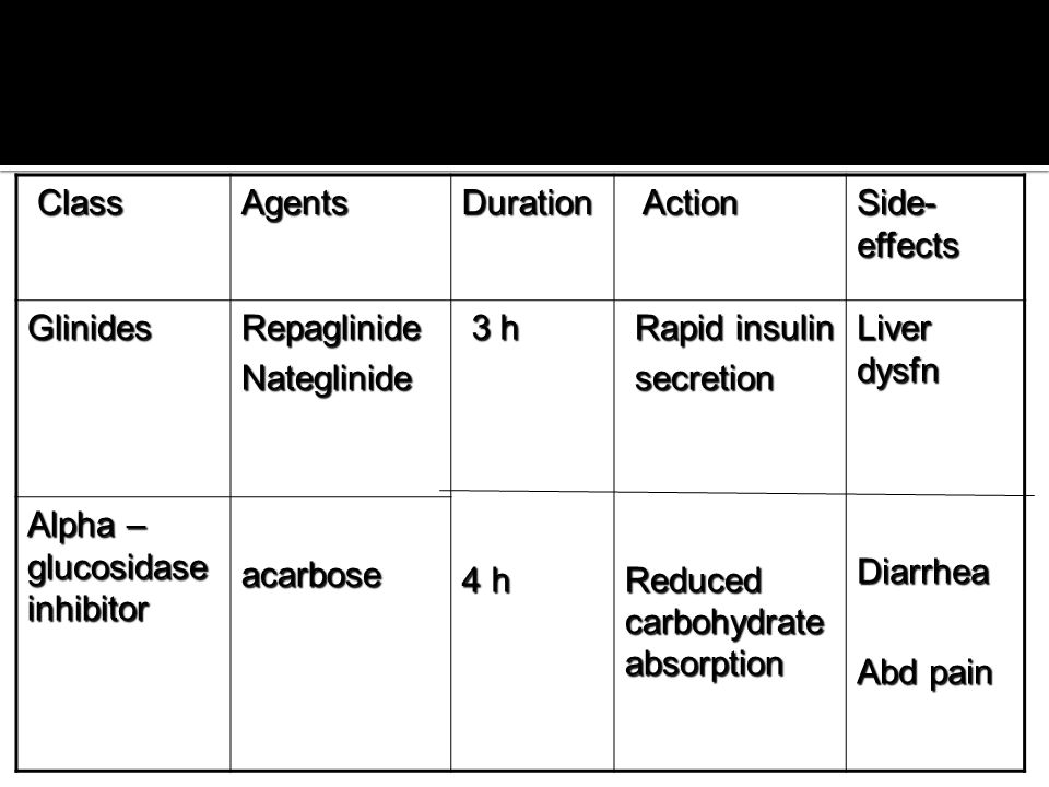Class Agents. Duration. Action. Side-effects. Glinides. Repaglinide. Nateglinide. 3 h. 4 h.