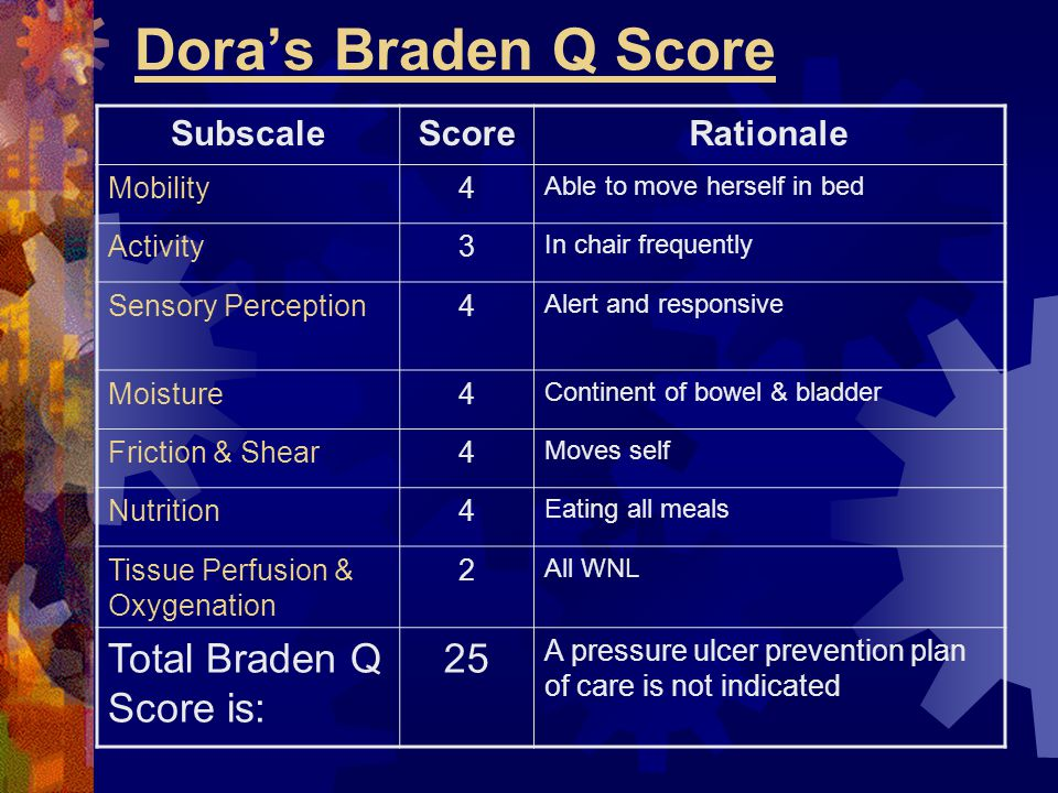 Dora's Braden Q Score Total Braden Q Score is: 25 Subscale Score
