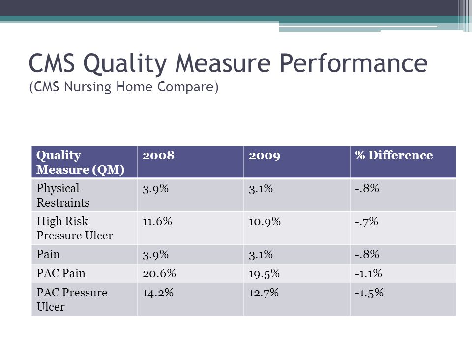 CMS Quality Measure Performance (CMS Nursing Home Compare)