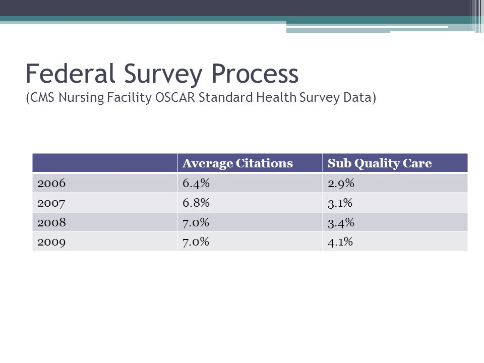 Federal Survey Process (CMS Nursing Facility OSCAR Standard Health Survey Data)