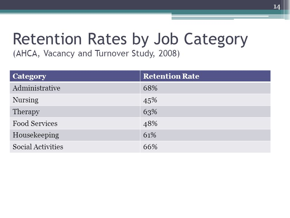 14 Retention Rates by Job Category (AHCA, Vacancy and Turnover Study, 2008) Category. Retention Rate.