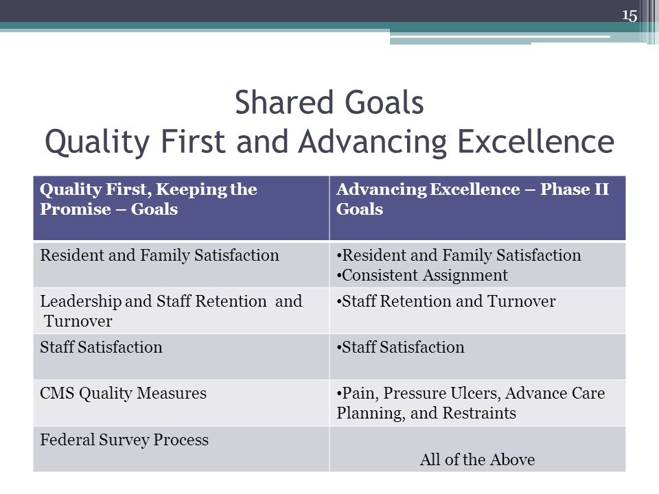 Shared Goals Quality First and Advancing Excellence