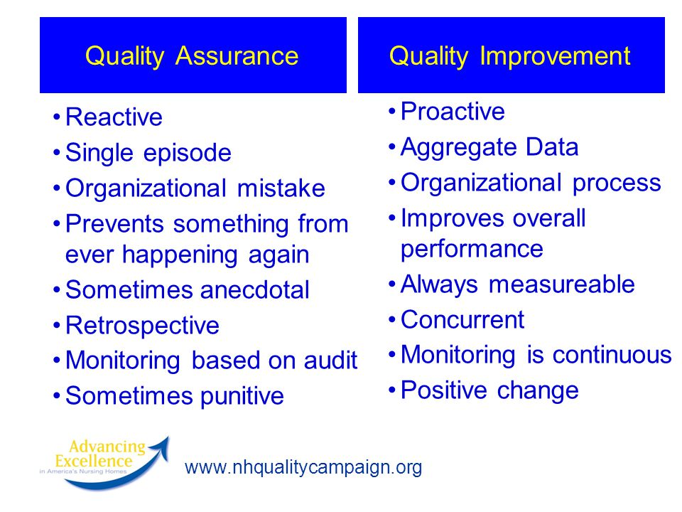 Quality Assurance Quality Improvement Proactive Reactive