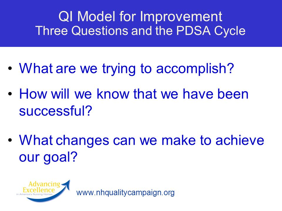 QI Model for Improvement Three Questions and the PDSA Cycle