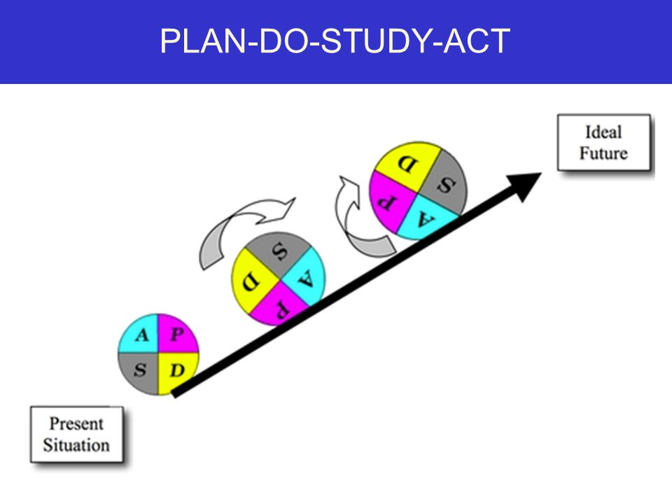 PLAN-DO-STUDY-ACT *