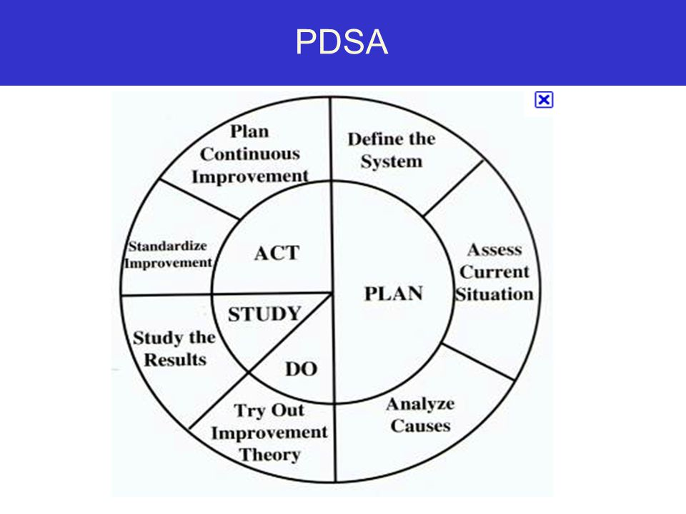 PDSA www.nhqualitycampaign.org *
