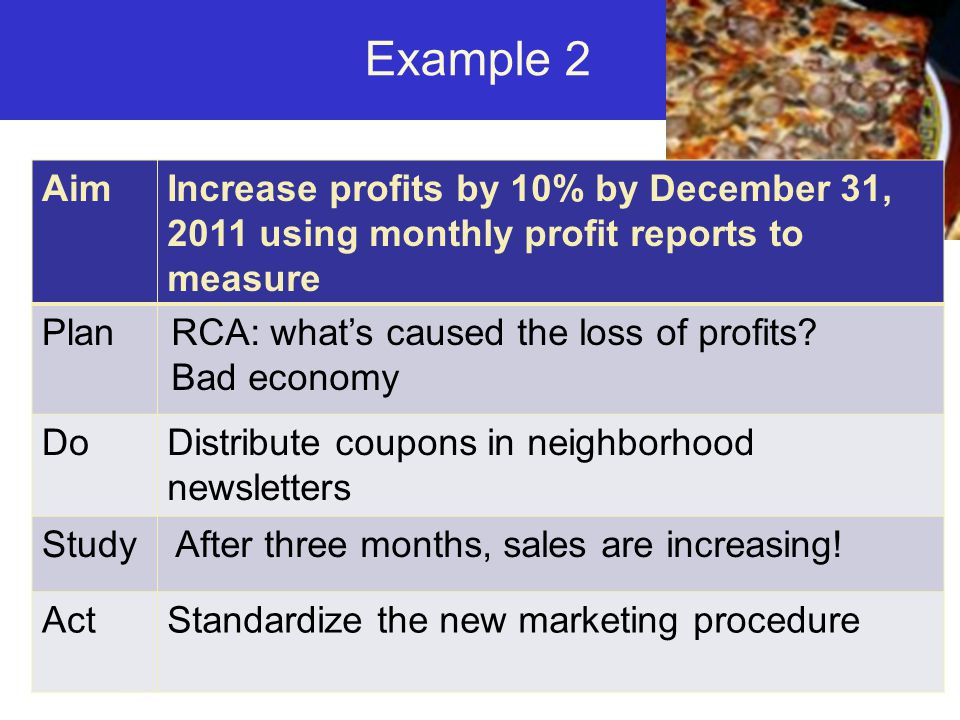 Example 2 Aim. Increase profits by 10% by December 31, 2011 using monthly profit reports to measure.