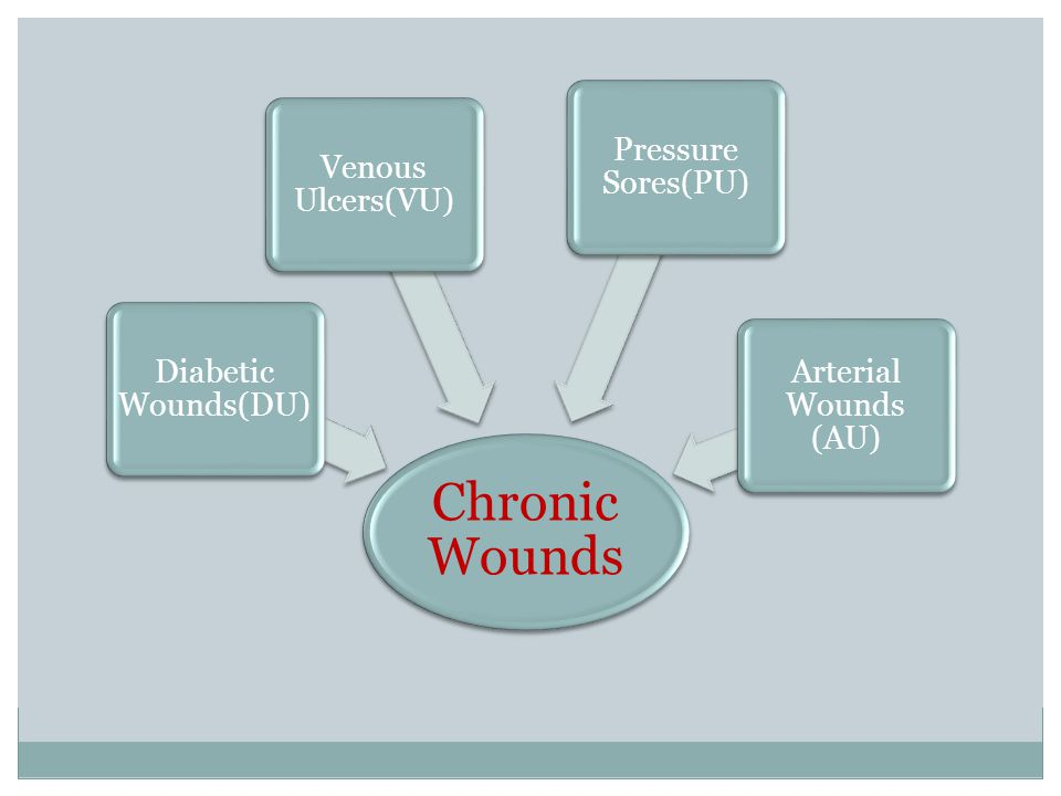 Chronic Wounds Pressure Sores(PU) Venous Ulcers(VU)
