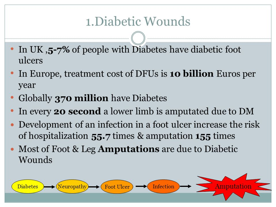 1.Diabetic Wounds In UK ,5-7% of people with Diabetes have diabetic foot ulcers. In Europe, treatment cost of DFUs is 10 billion Euros per year.