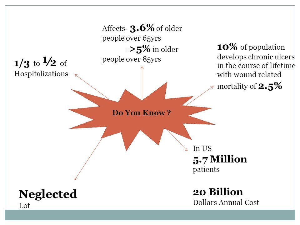 Affects- 3.6% of older people over 65yrs