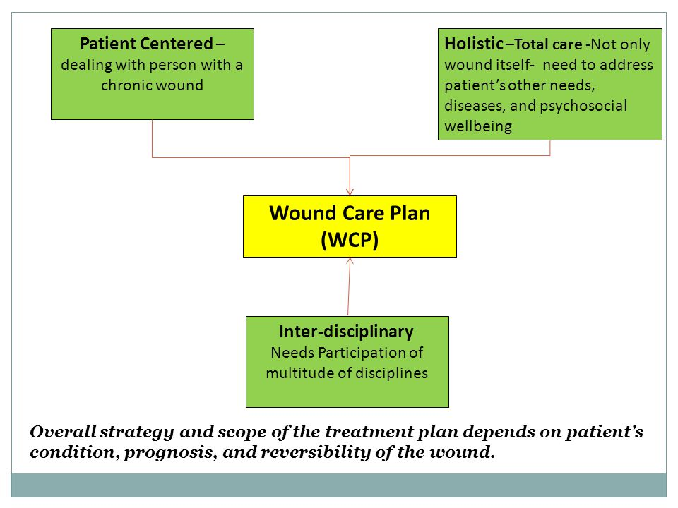Patient Centered – dealing with person with a chronic wound