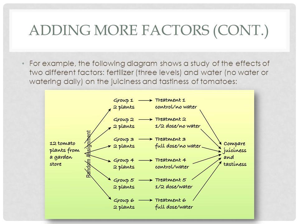 Adding More Factors (cont.)