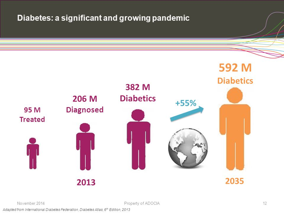 Diabetes: a significant and growing pandemic