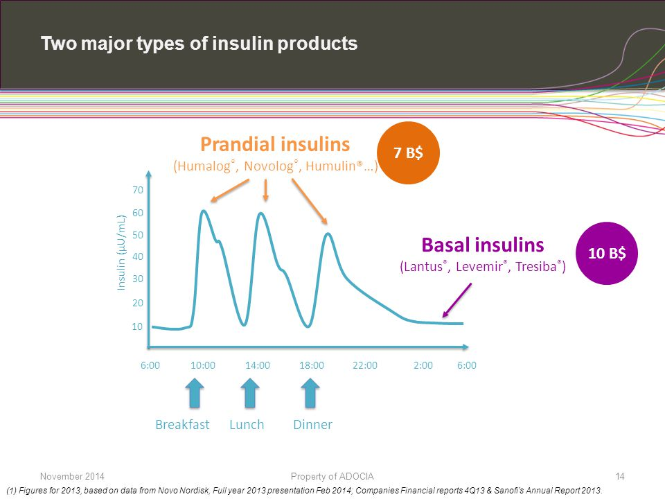 Two major types of insulin products