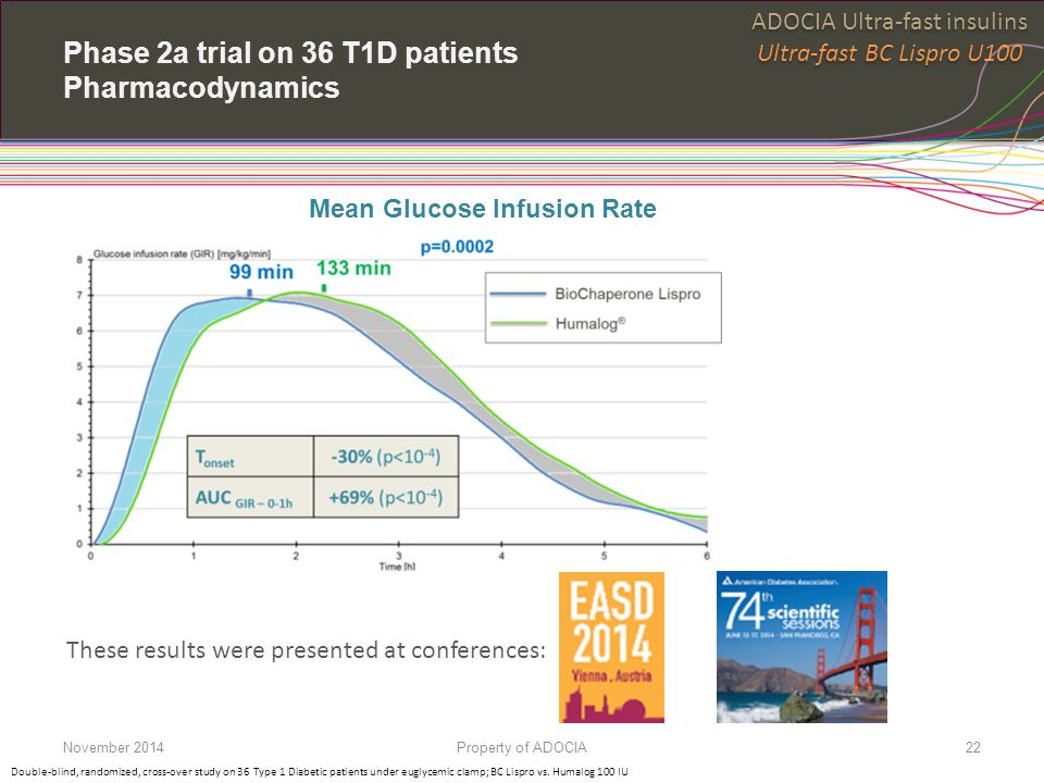 Phase 2a trial on 36 T1D patients Pharmacodynamics