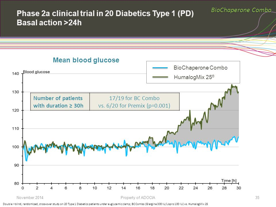 BioChaperone Combo Phase 2a clinical trial in 20 Diabetics Type 1 (PD) Basal action >24h. Mean blood glucose.