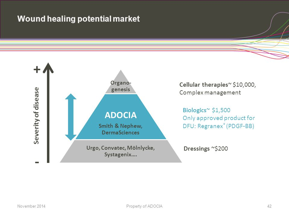 Wound healing potential market