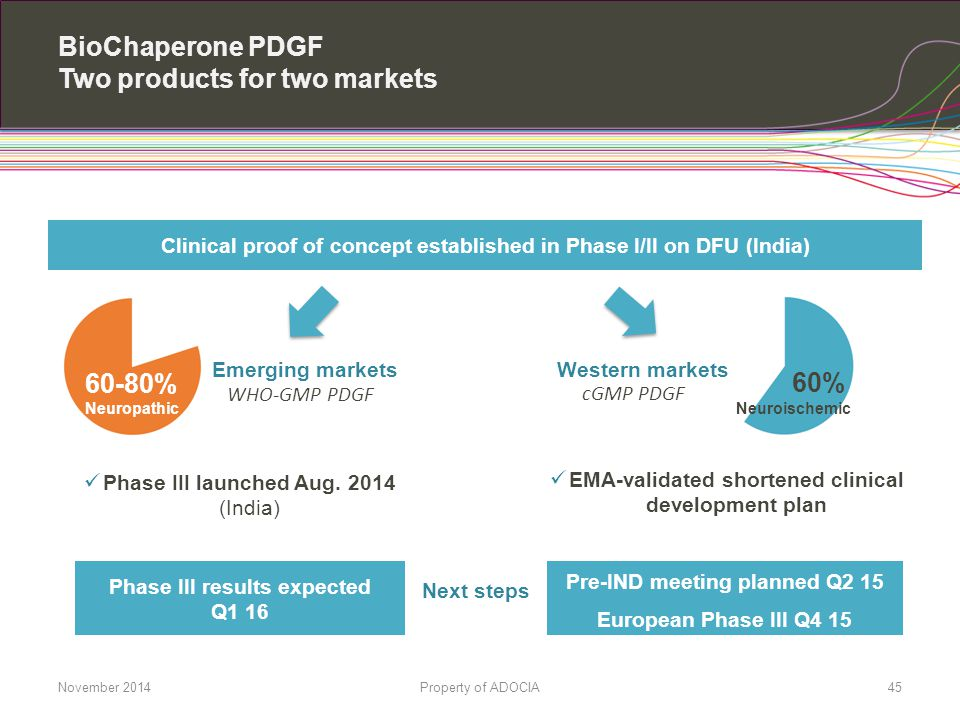 BioChaperone PDGF Two products for two markets