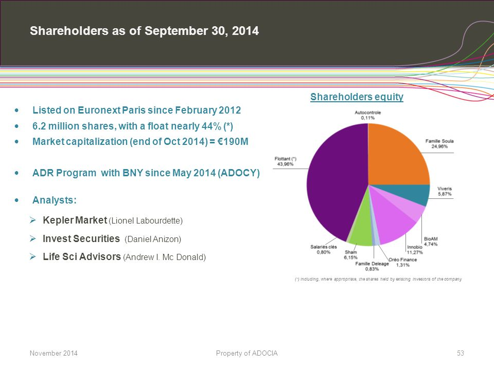 Shareholders as of September 30, 2014