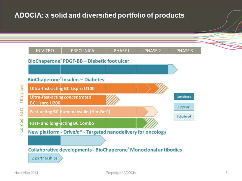 ADOCIA: a solid and diversified portfolio of products