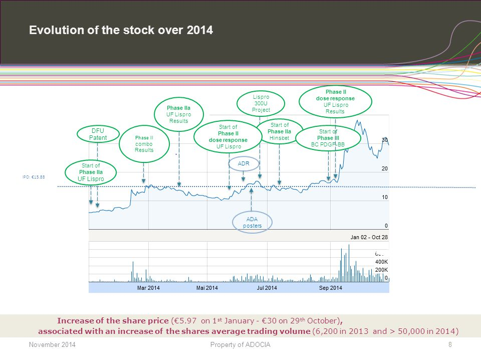 Evolution of the stock over 2014