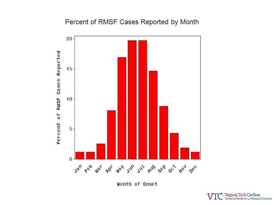 Percent of RMSF Cases Reported by Month