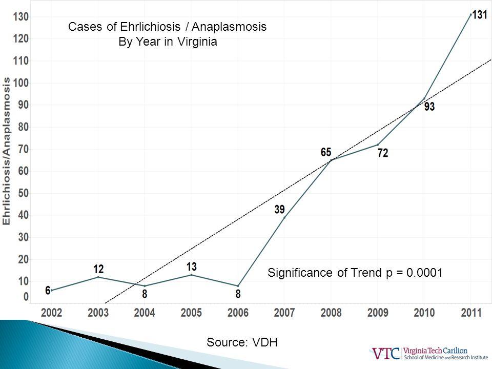 Cases of Ehrlichiosis / Anaplasmosis