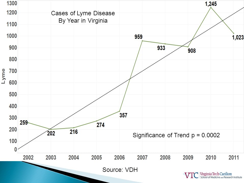 Cases of Lyme Disease By Year in Virginia Significance of Trend p = 0.0002 Source: VDH