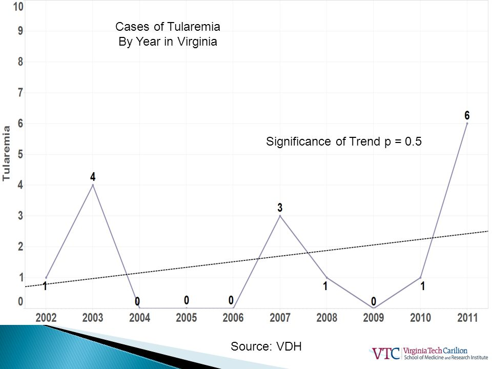Cases of Tularemia By Year in Virginia Significance of Trend p = 0.5 Source: VDH