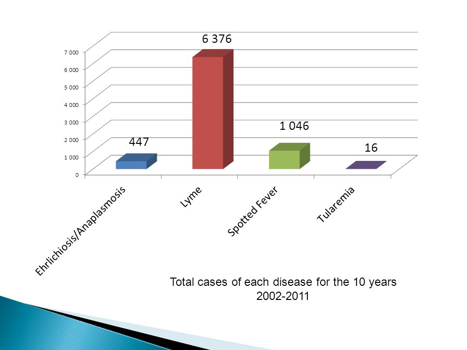 Total cases of each disease for the 10 years