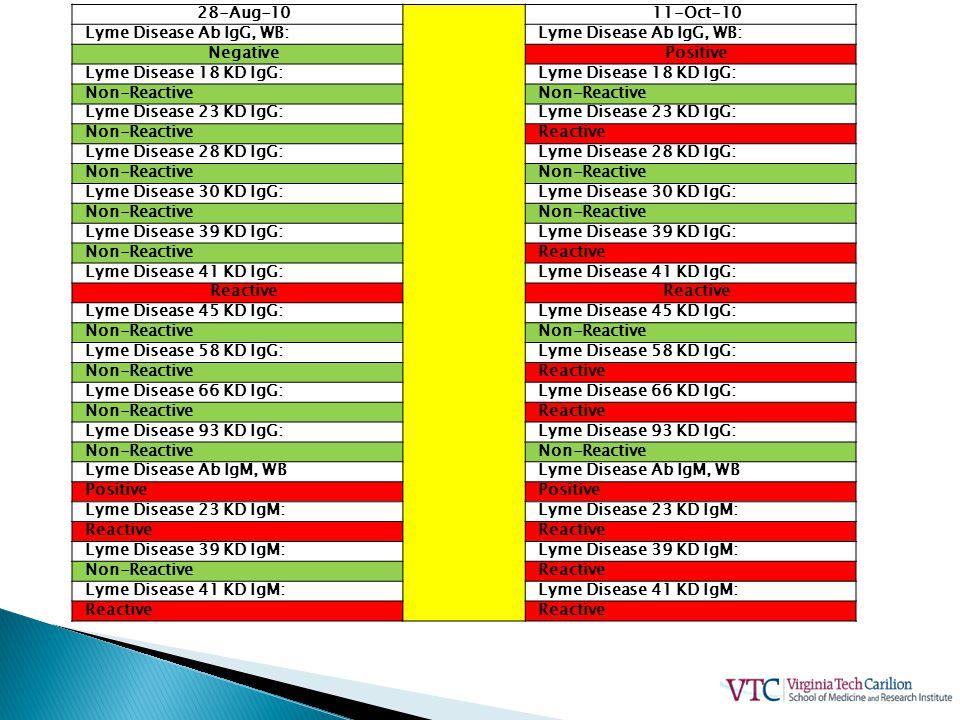 28-Aug-10 11-Oct-10. Lyme Disease Ab IgG, WB: Negative. Positive. Lyme Disease 18 KD IgG: Non-Reactive.