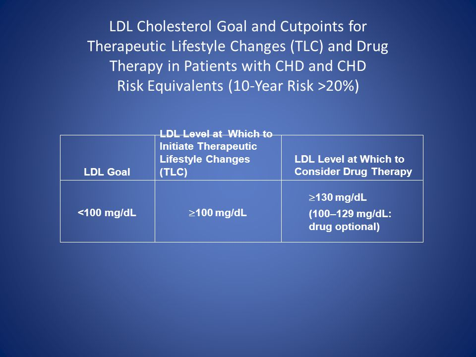 LDL Cholesterol Goal and Cutpoints for Therapeutic Lifestyle Changes (TLC) and Drug Therapy in Patients with CHD and CHD Risk Equivalents (10-Year Risk >20%)