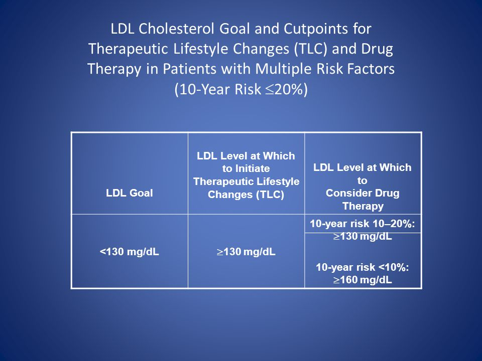 LDL Cholesterol Goal and Cutpoints for Therapeutic Lifestyle Changes (TLC) and Drug Therapy in Patients with Multiple Risk Factors (10-Year Risk 20%)
