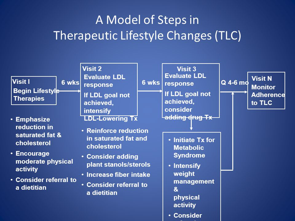 A Model of Steps in Therapeutic Lifestyle Changes (TLC)
