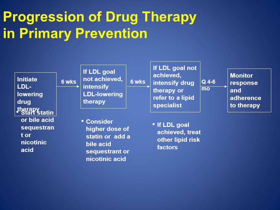 Progression of Drug Therapy in Primary Prevention