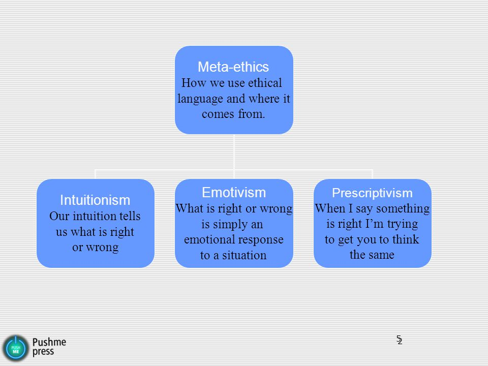 Meta-ethics Emotivism Intuitionism How we use ethical