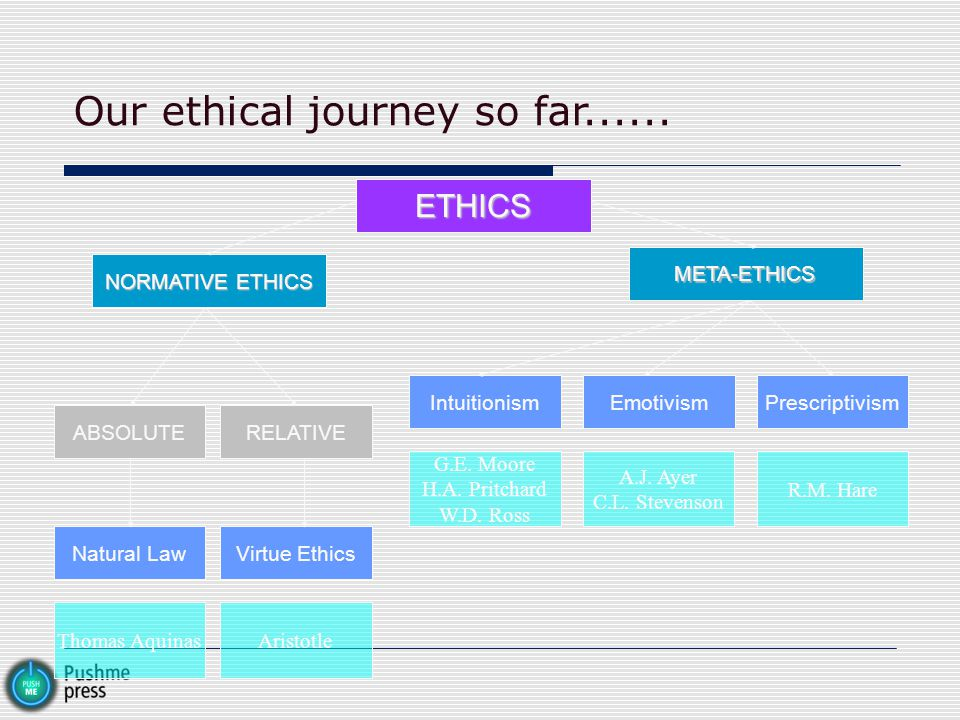 Our ethical journey so far......