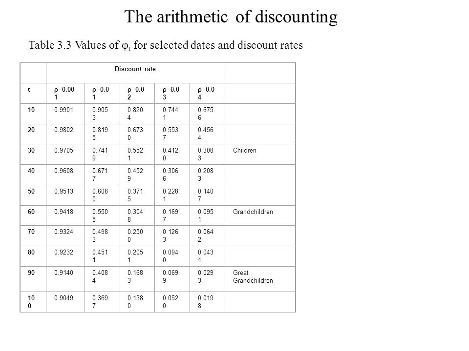 The arithmetic of discounting