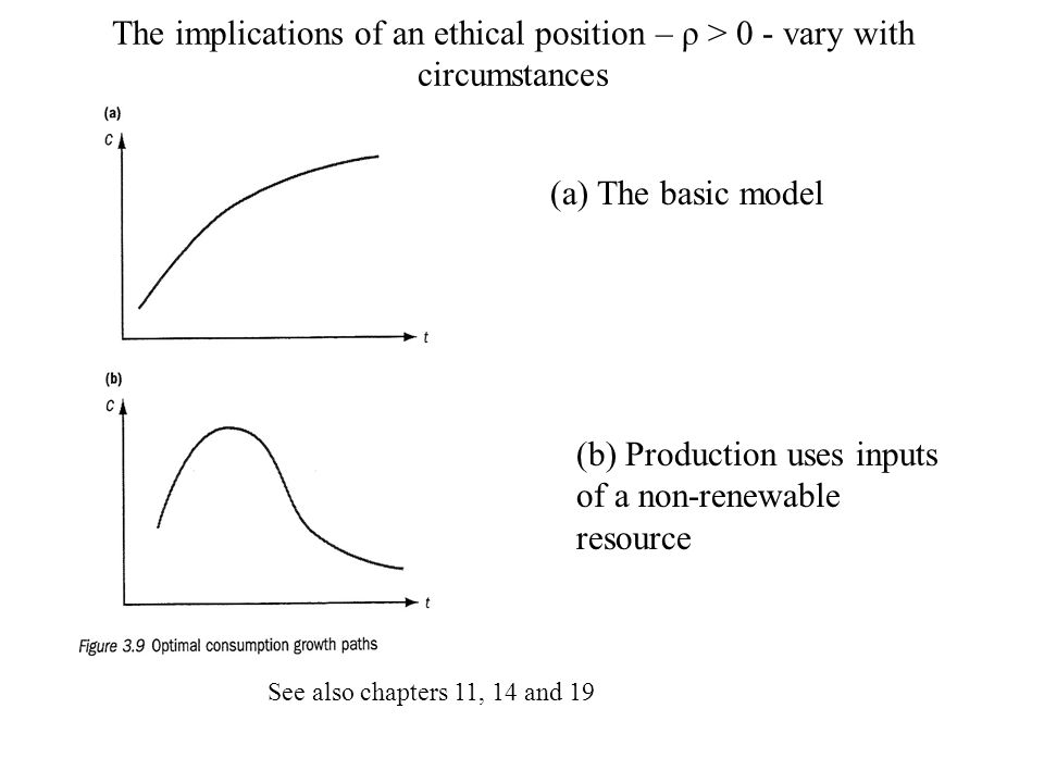 (b) Production uses inputs of a non-renewable resource