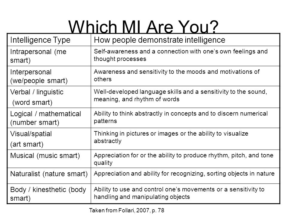Which MI Are You Intelligence Type