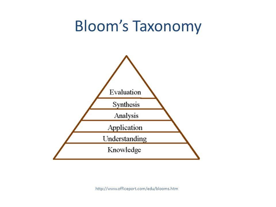 Bloom's Taxonomy http://www.officeport.com/edu/blooms.htm
