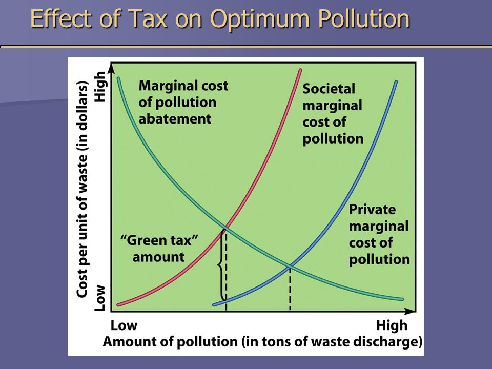 Effect of Tax on Optimum Pollution