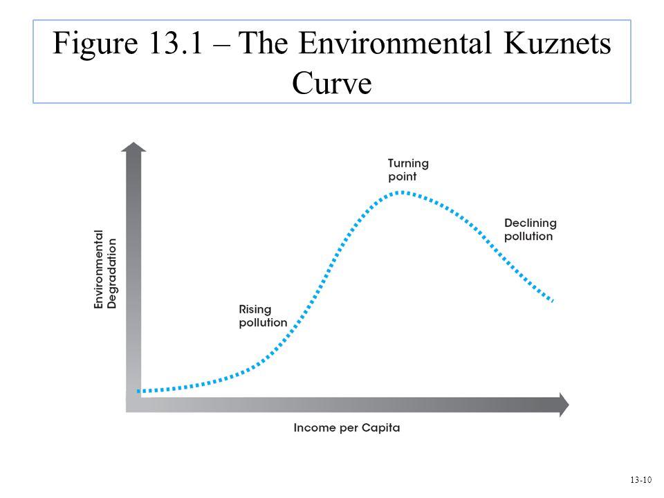 Figure 13.1 – The Environmental Kuznets Curve