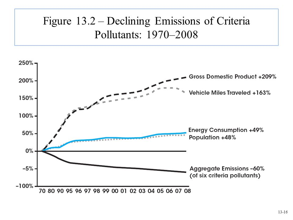 Figure 13.2 – Declining Emissions of Criteria Pollutants: 1970–2008